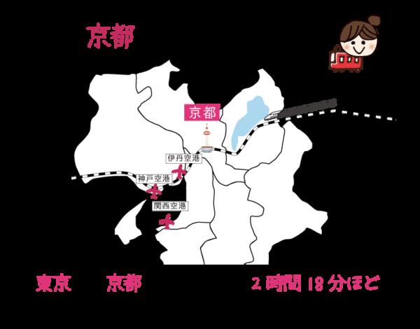 東京から京都 新幹線